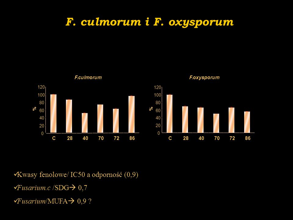 F. culmorum i F. oxysporum