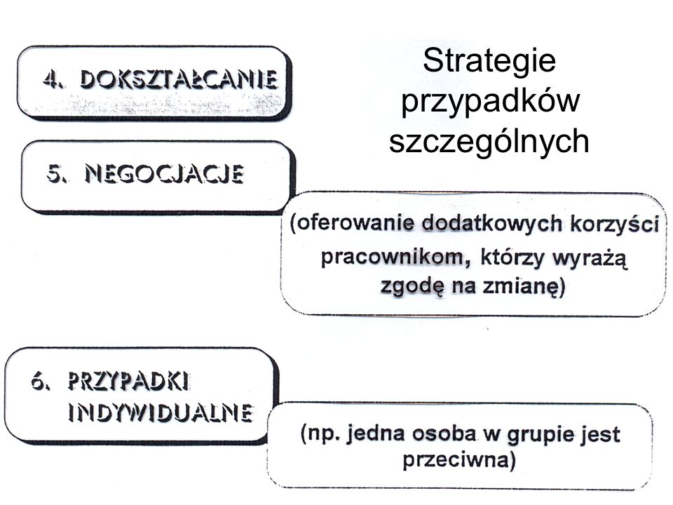 Strategie przypadków szczególnych