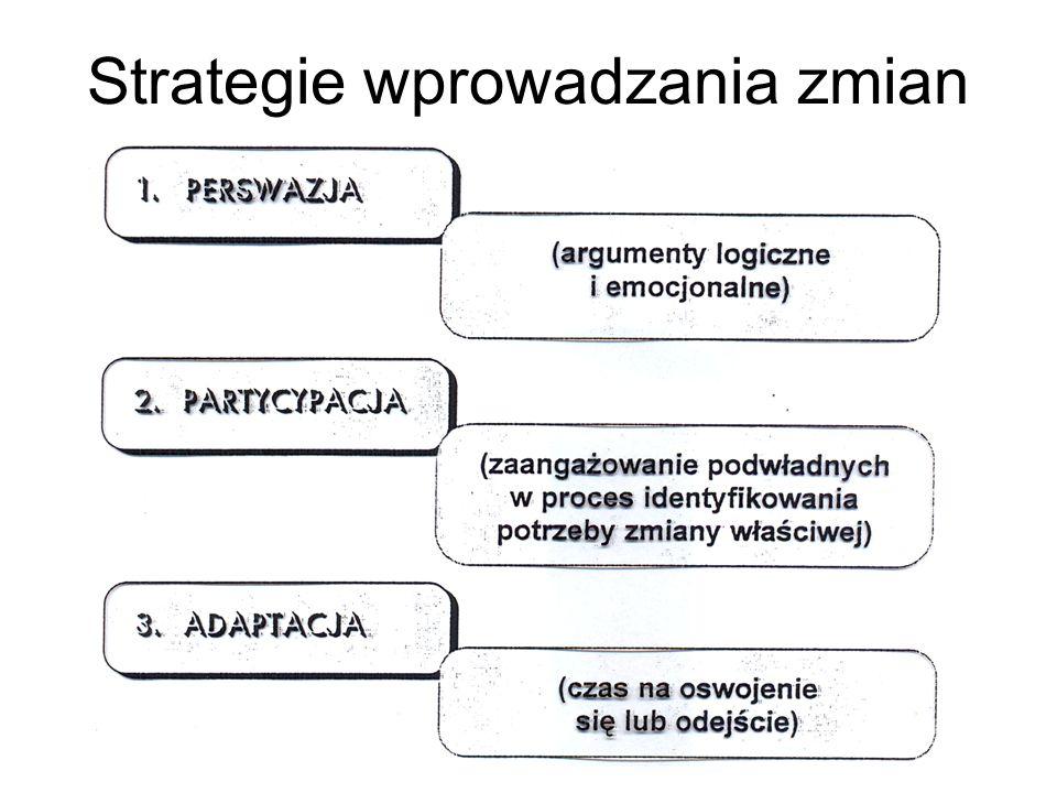 Strategie wprowadzania zmian