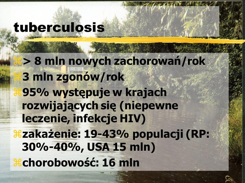 tuberculosis > 8 mln nowych zachorowań/rok 3 mln zgonów/rok