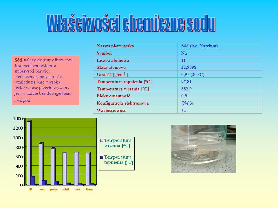 Właściwości chemiczne sodu