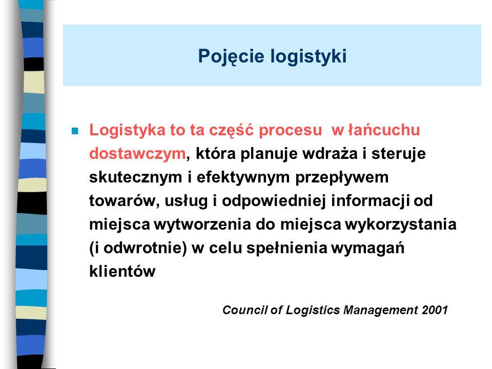 Pojęcie logistyki