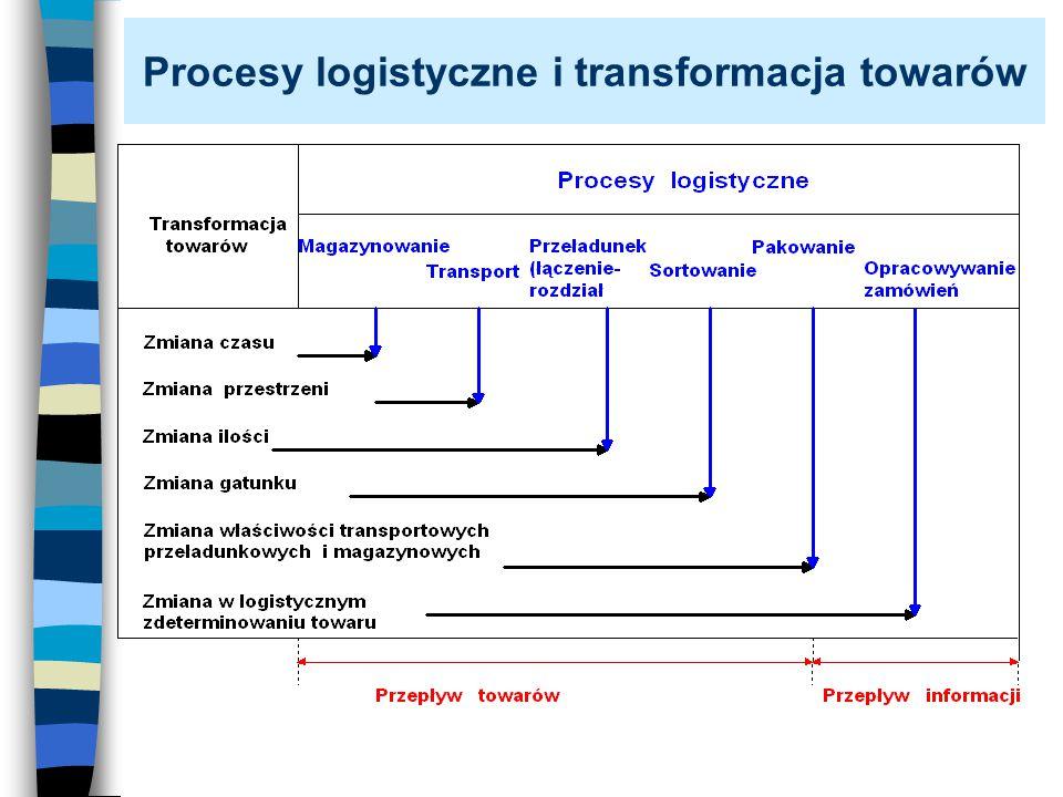 Procesy logistyczne i transformacja towarów