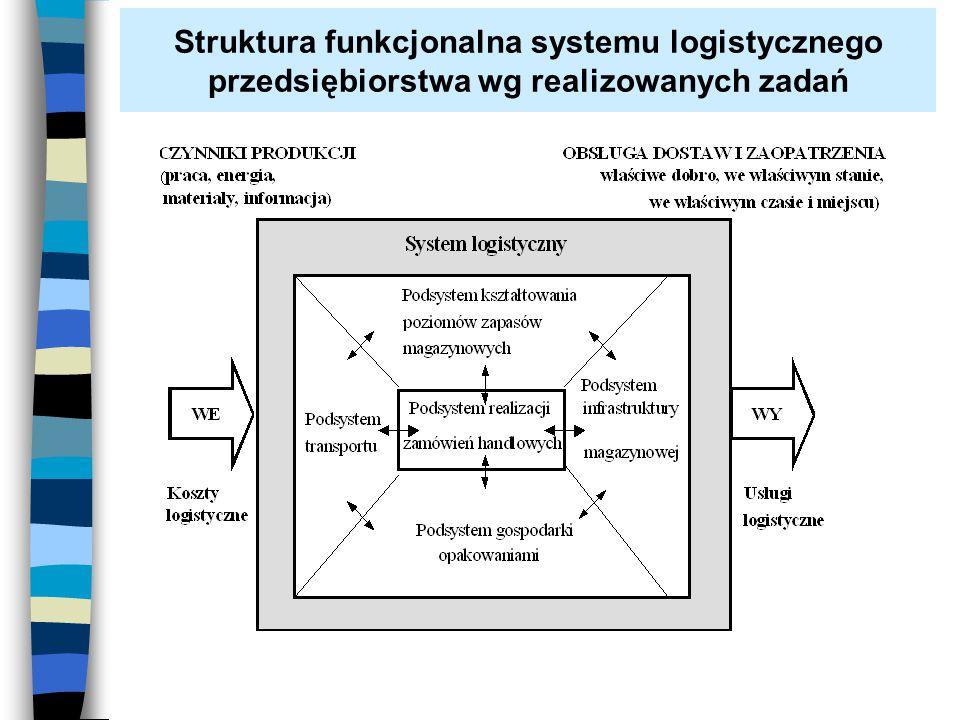 Struktura funkcjonalna systemu logistycznego przedsiębiorstwa wg realizowanych zadań