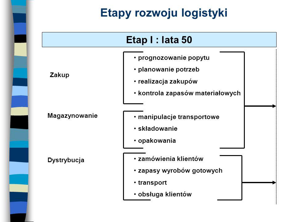 Etapy rozwoju logistyki