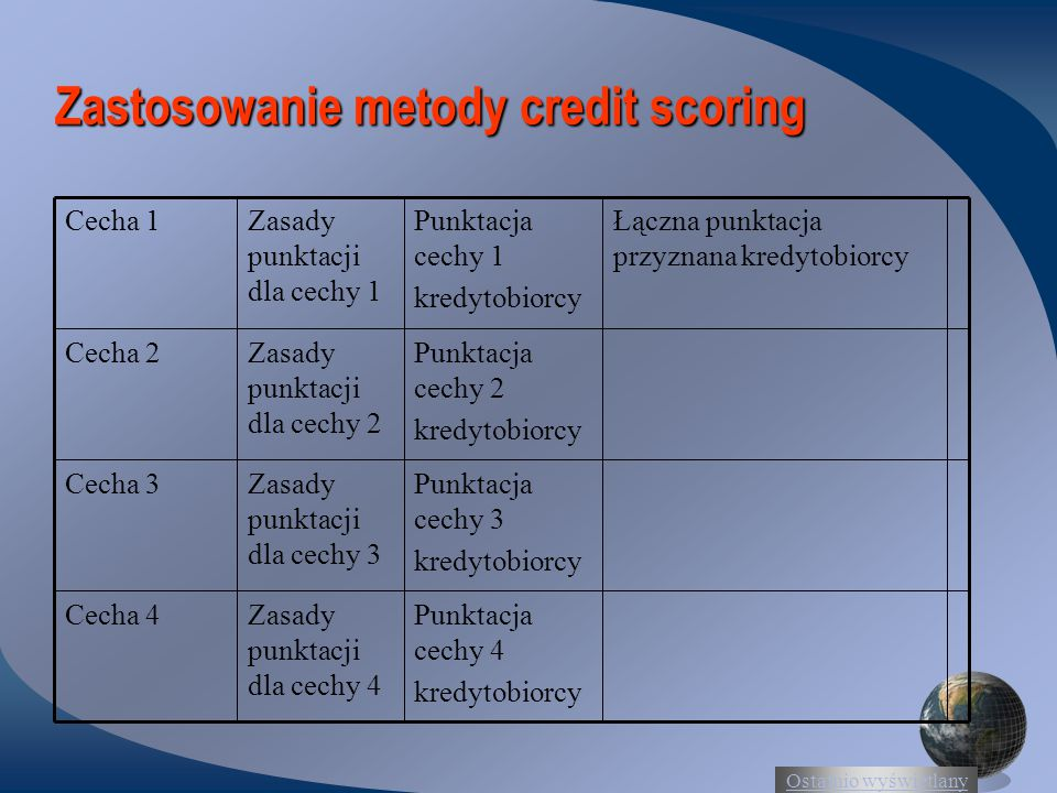 Zastosowanie metody credit scoring
