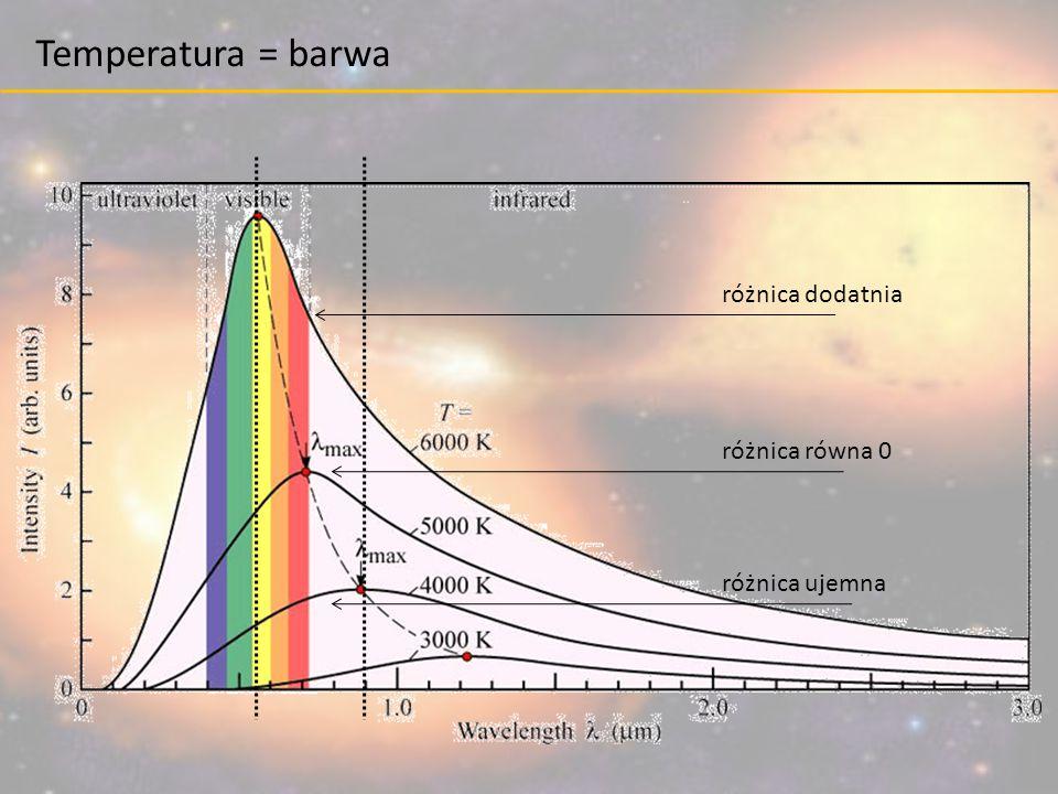 Temperatura = barwa różnica dodatnia różnica równa 0 różnica ujemna