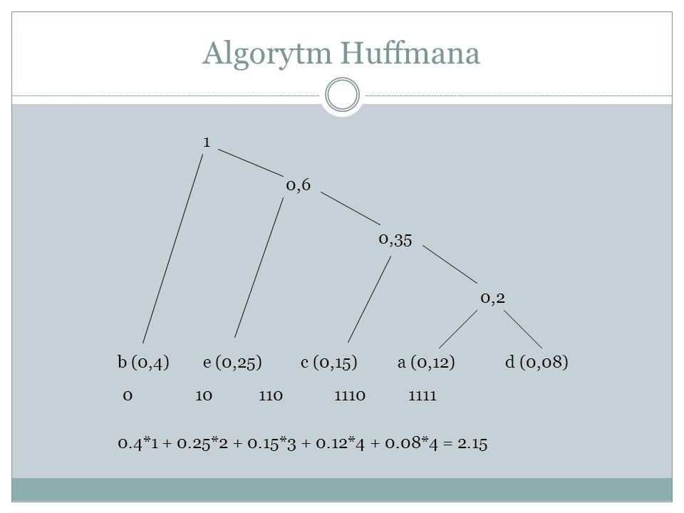 Algorytm Huffmana 1 0,6 0,35 0,2 b (0,4) e (0,25) c (0,15) a (0,12)