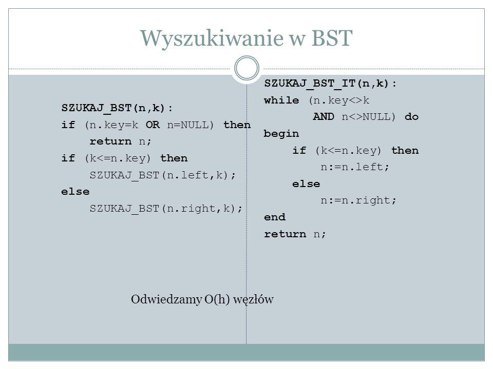 Wyszukiwanie w BST Odwiedzamy O(h) węzłów SZUKAJ_BST_IT(n,k):