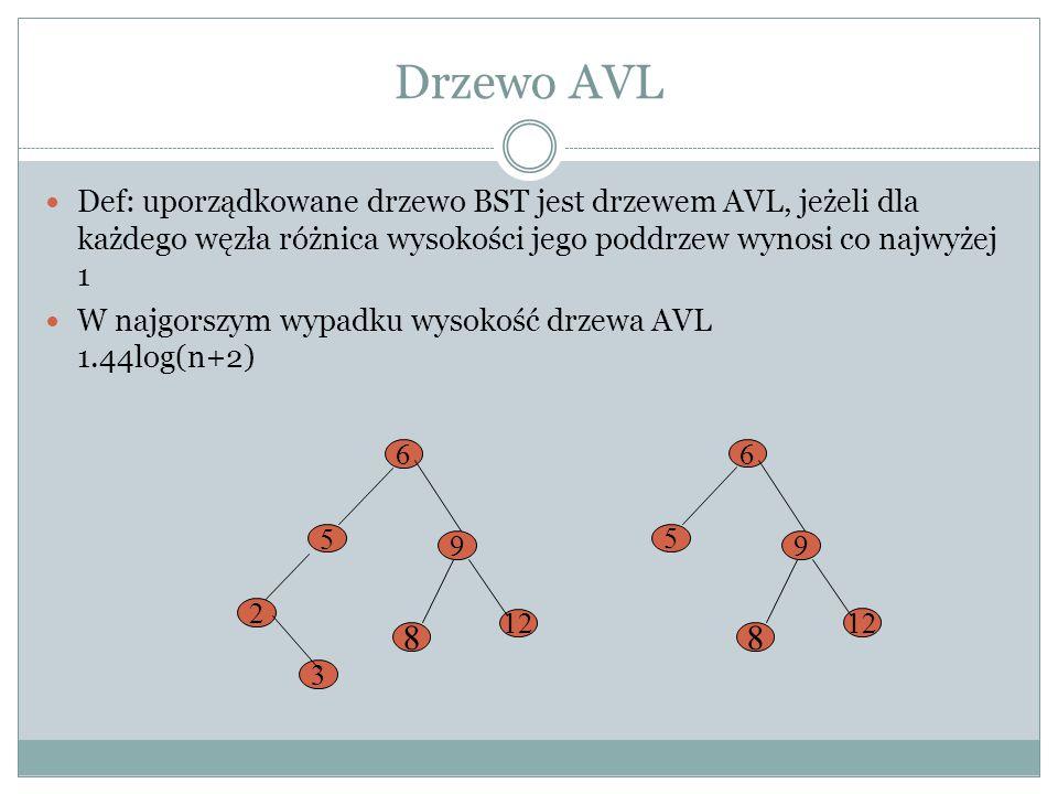 Drzewo AVL Def: uporządkowane drzewo BST jest drzewem AVL, jeżeli dla każdego węzła różnica wysokości jego poddrzew wynosi co najwyżej 1.