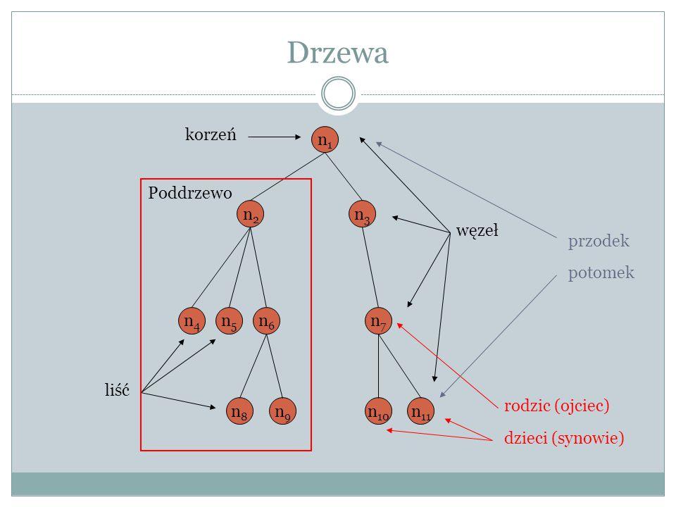 Drzewa korzeń n1 węzeł przodek potomek Poddrzewo n2 n3 n4 n5 n6 n7
