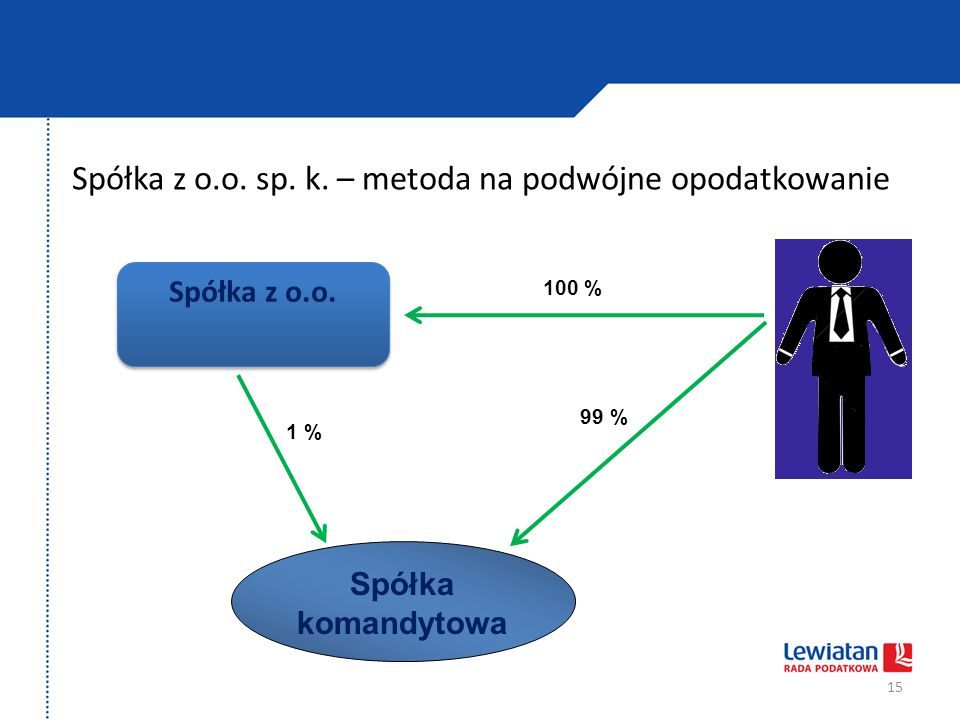 Spółka z o.o. sp. k. – metoda na podwójne opodatkowanie