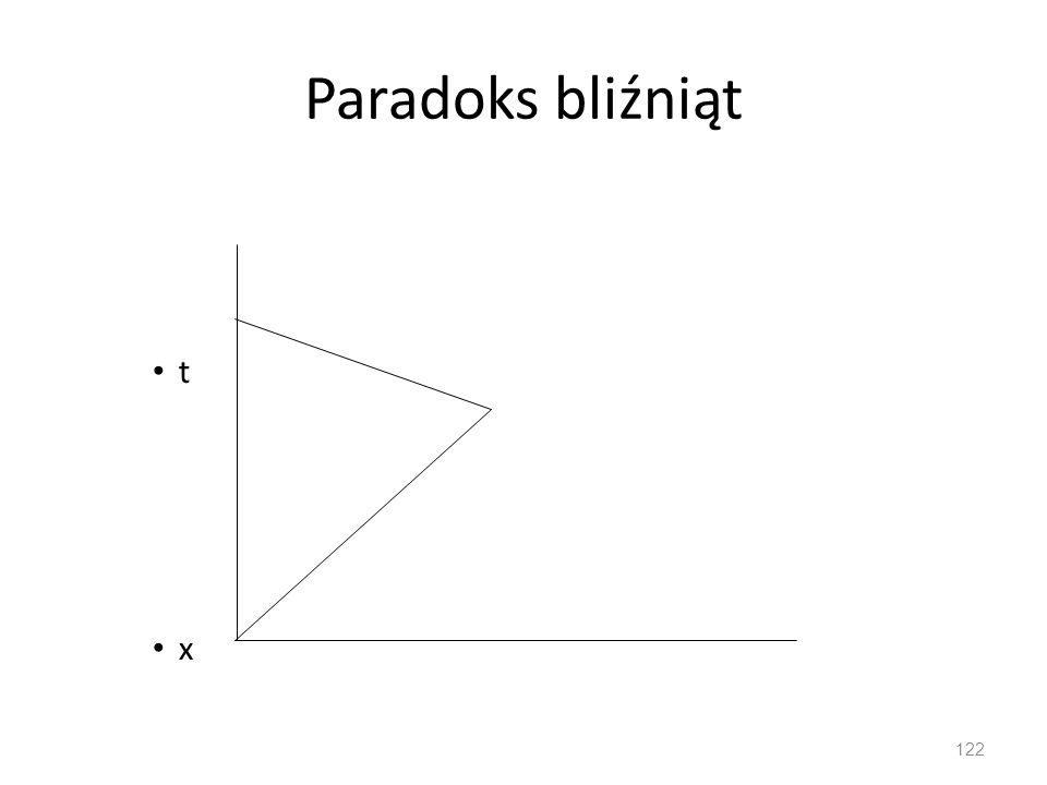 Paradoks bliźniąt t x