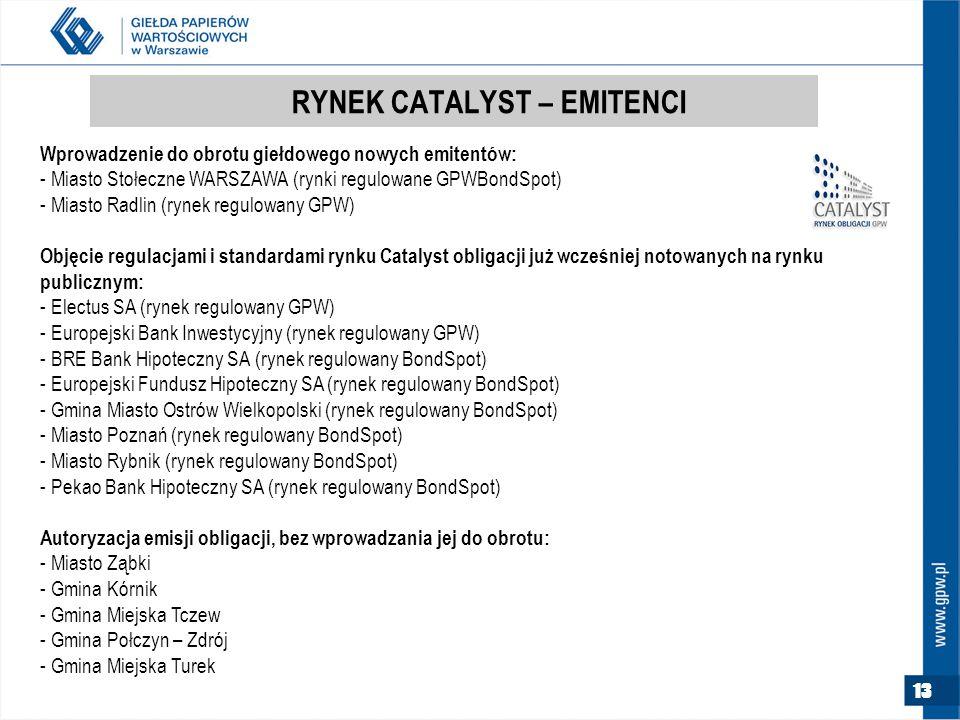 RYNEK CATALYST – EMITENCI