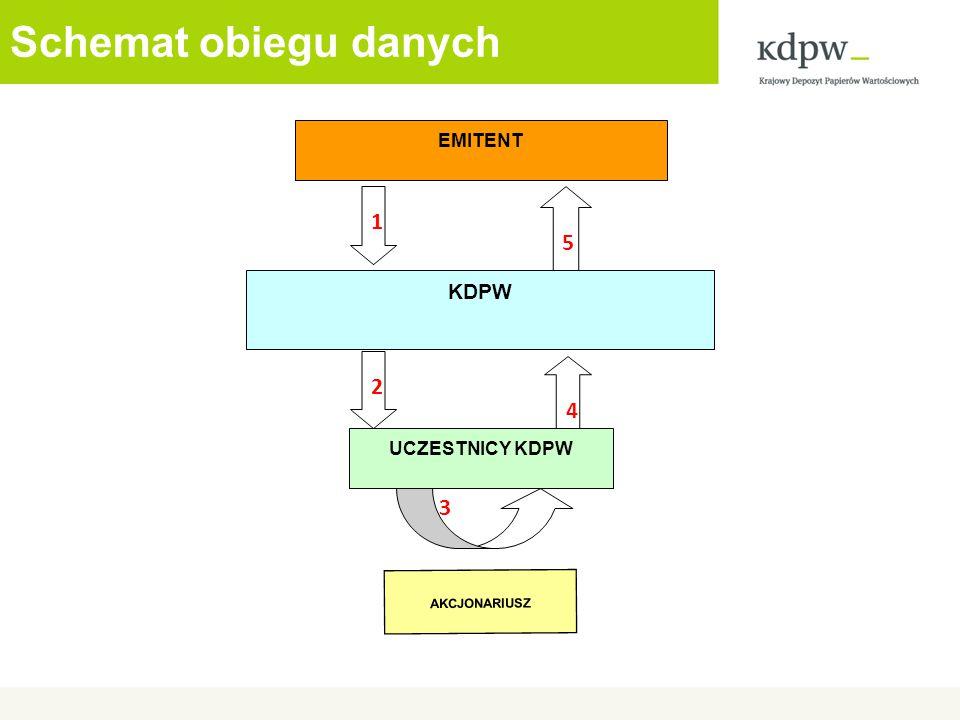 Schemat obiegu danych 3 5 KDPW 4 EMITENT UCZESTNICY KDPW 1 2