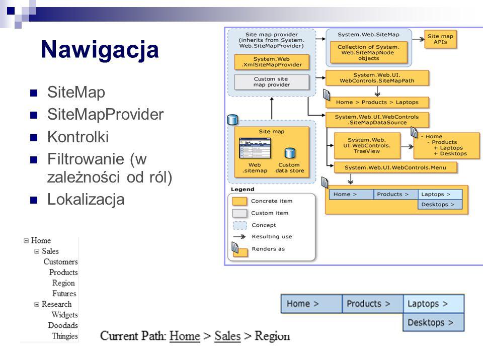 Nawigacja SiteMap SiteMapProvider Kontrolki