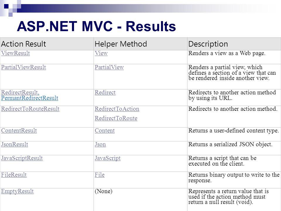 ASP.NET MVC - Results Action Result Helper Method Description