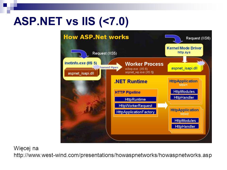 ASP.NET vs IIS (<7.0) Więcej na http://www.west-wind.com/presentations/howaspnetworks/howaspnetworks.asp.