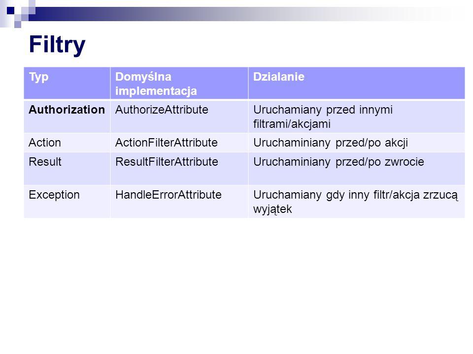 Filtry Typ Domyślna implementacja Dzialanie Authorization