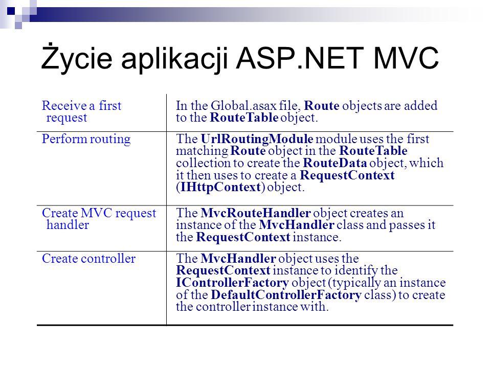 Życie aplikacji ASP.NET MVC