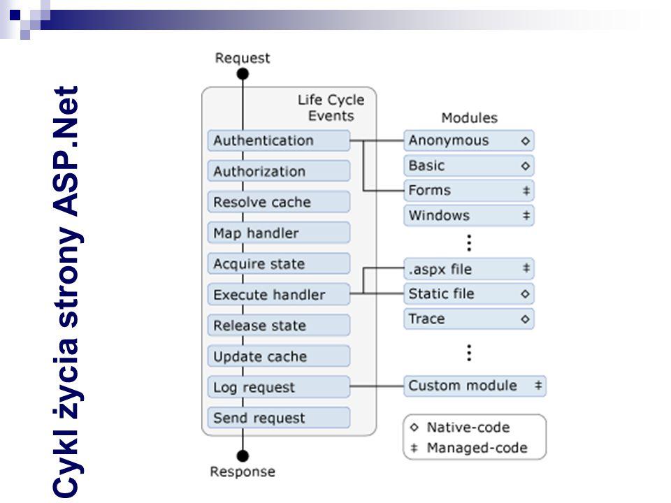 Cykl życia strony ASP.Net