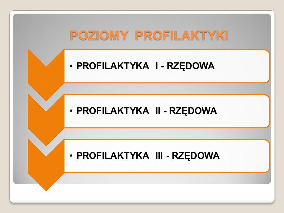 POZIOMY PROFILAKTYKI PROFILAKTYKA I - RZĘDOWA
