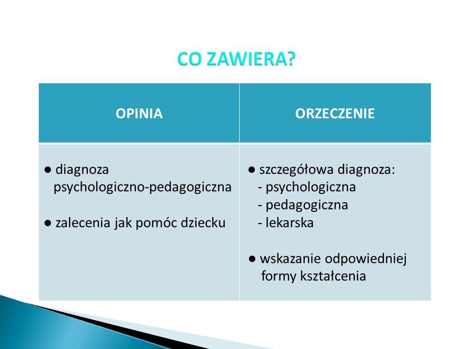 CO ZAWIERA OPINIA ORZECZENIE ● diagnoza psychologiczno-pedagogiczna