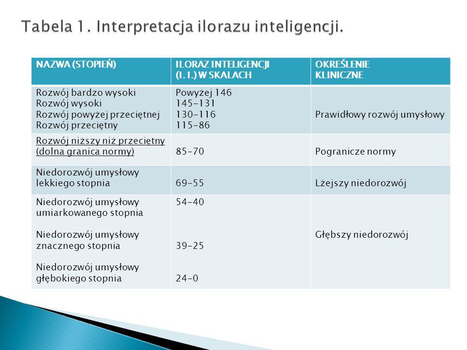 Tabela 1. Interpretacja ilorazu inteligencji.