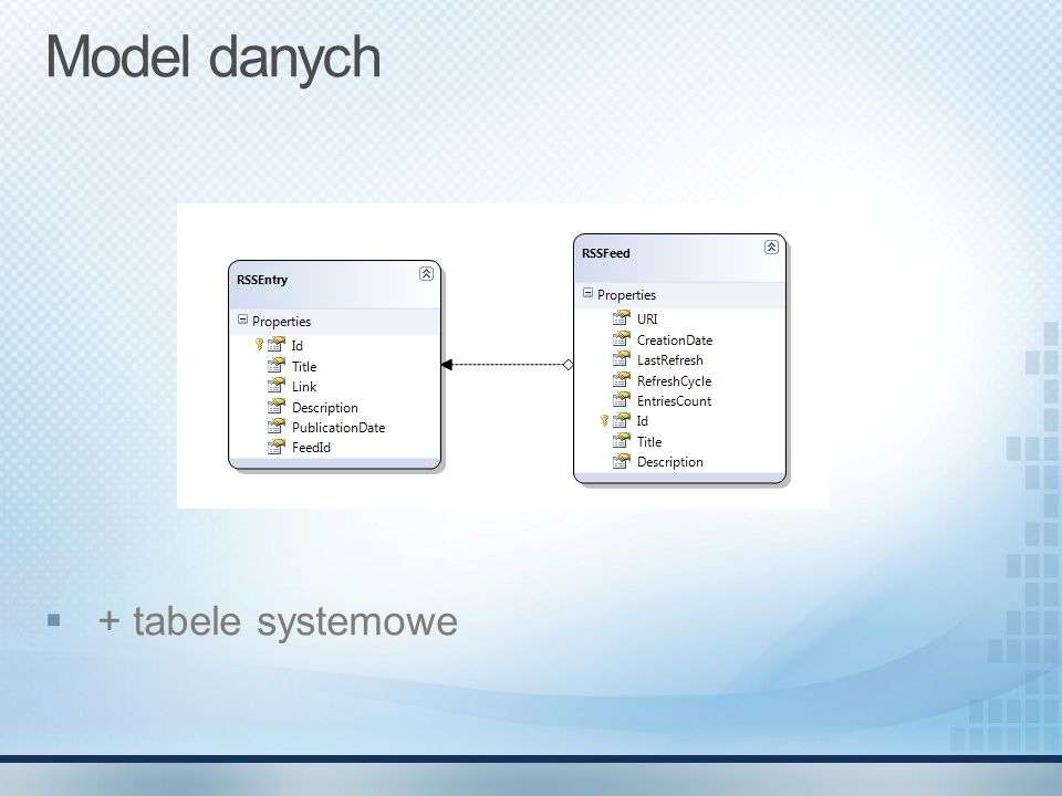Model danych + tabele systemowe