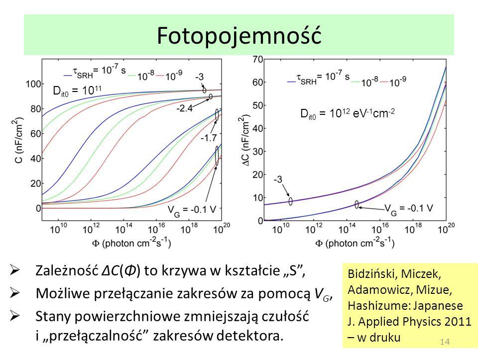 """Fotopojemność Zależność ΔC(Φ) to krzywa w kształcie """"S ,"""