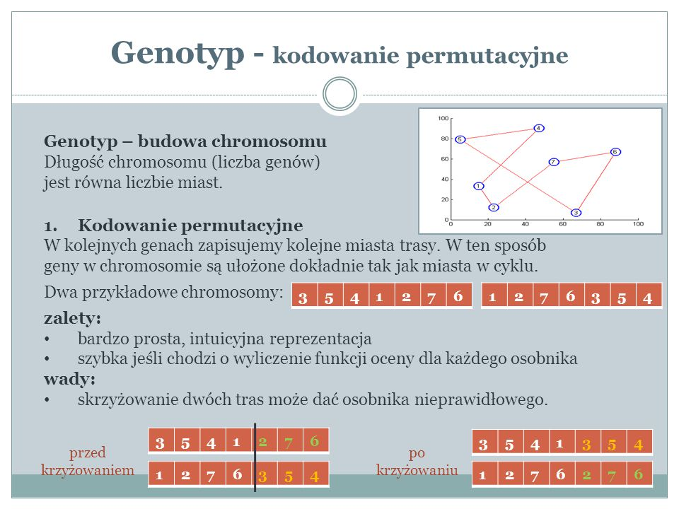 Genotyp - kodowanie permutacyjne