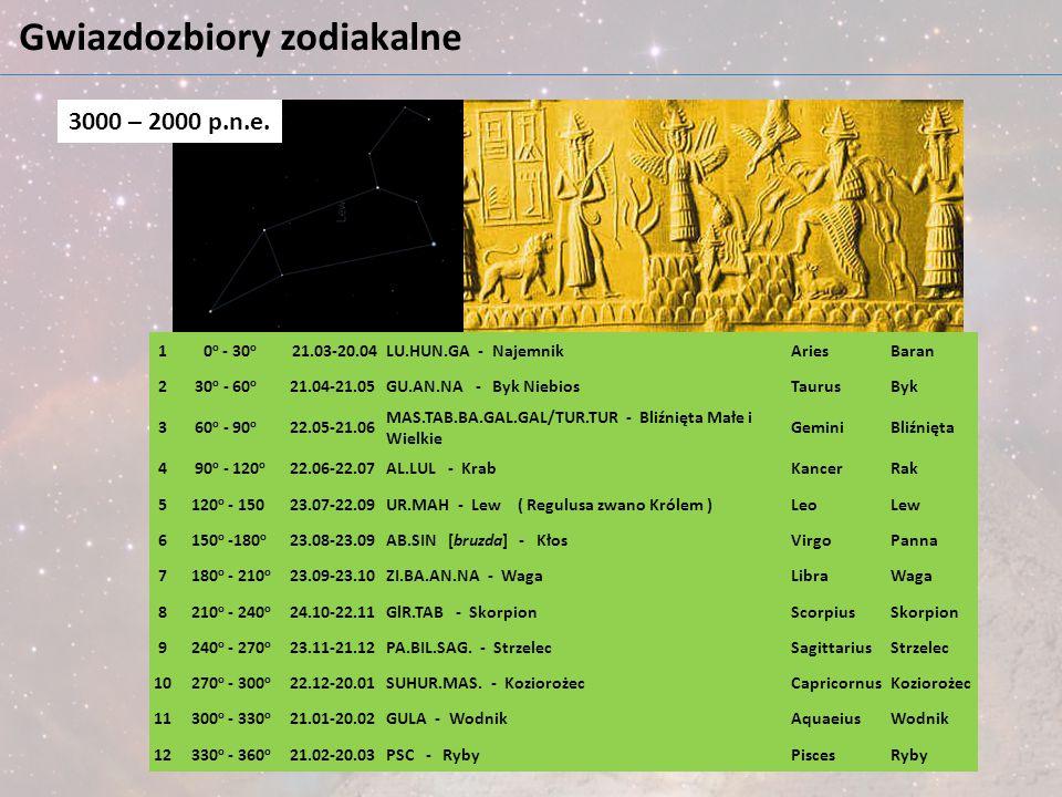 Gwiazdozbiory zodiakalne