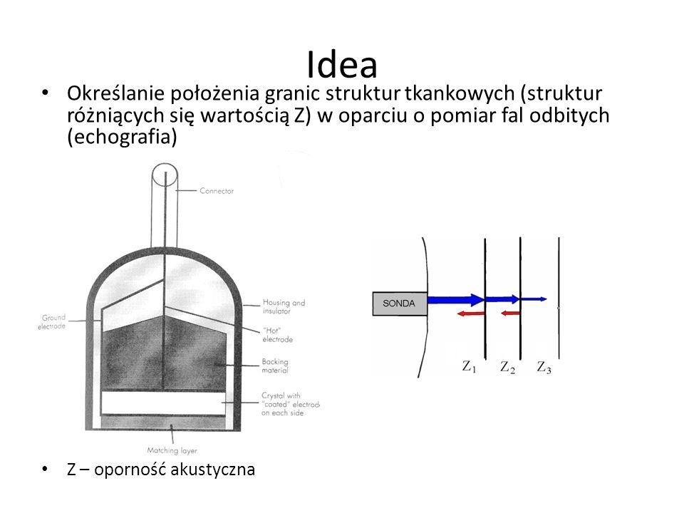 Idea Określanie położenia granic struktur tkankowych (struktur różniących się wartością Z) w oparciu o pomiar fal odbitych (echografia)