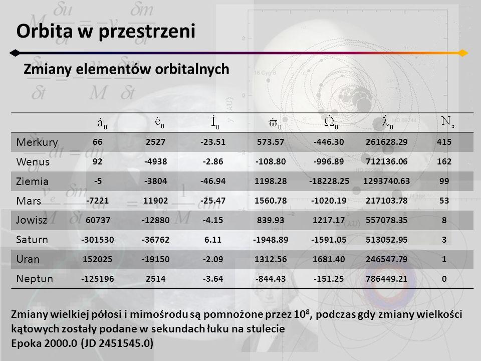 Orbita w przestrzeni Zmiany elementów orbitalnych Merkury Wenus Ziemia