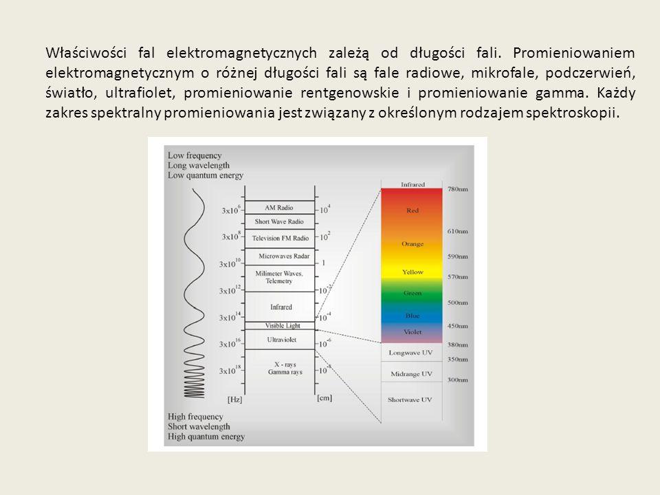Właściwości fal elektromagnetycznych zależą od długości fali