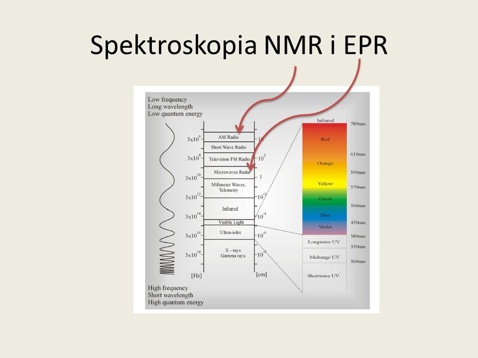 Spektroskopia NMR i EPR