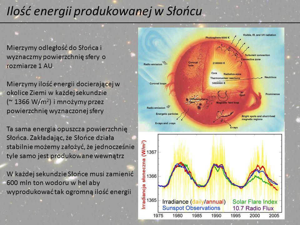 Ilość energii produkowanej w Słońcu