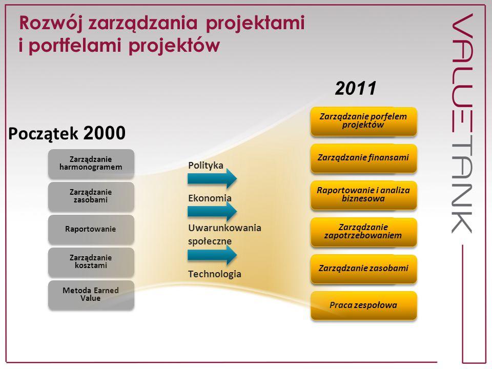 Rozwój zarządzania projektami i portfelami projektów