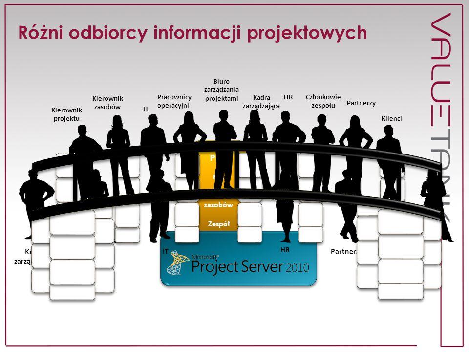 Różni odbiorcy informacji projektowych