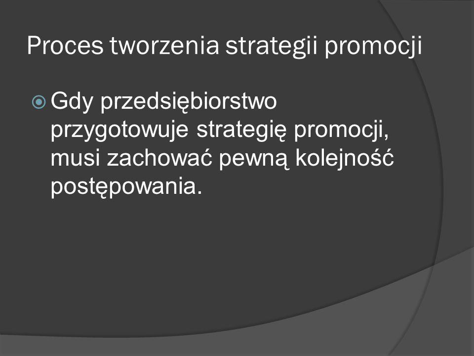 Proces tworzenia strategii promocji
