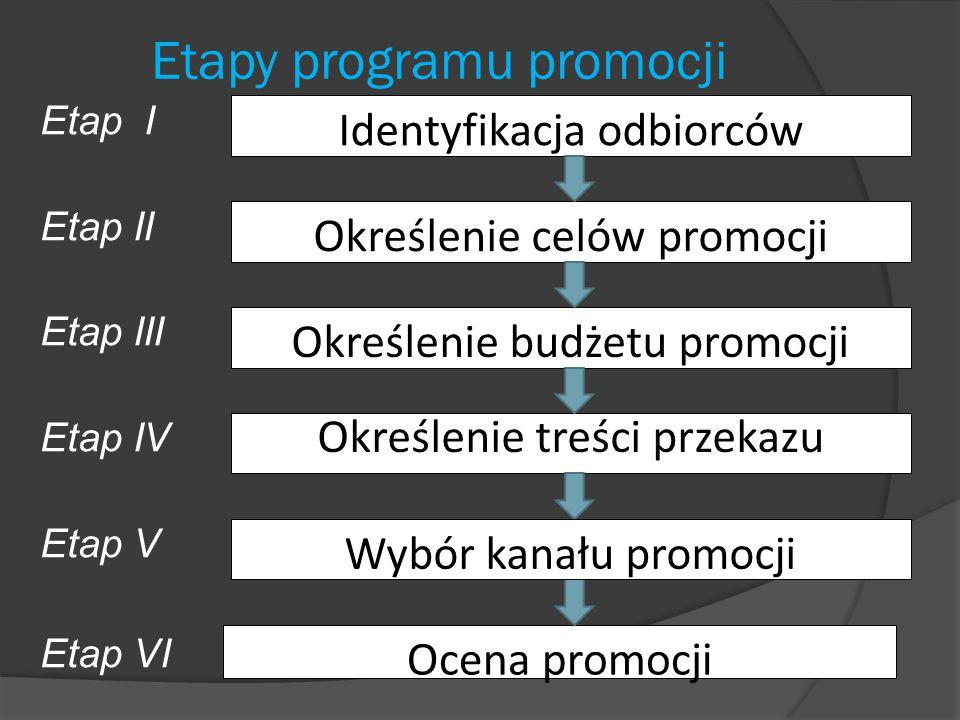 Etapy programu promocji
