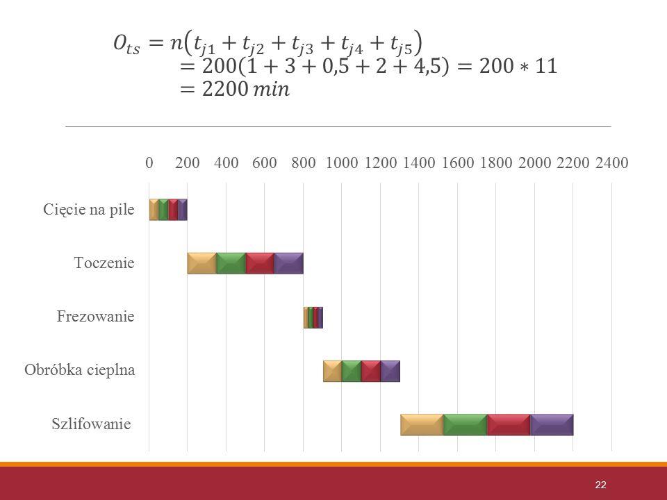 𝑂 𝑡𝑠 =𝑛 𝑡 𝑗1 + 𝑡 𝑗2 + 𝑡 𝑗3 + 𝑡 𝑗4 + 𝑡 𝑗5 =200 1+3+0,5+2+4,5 =200∗11=2200 𝑚𝑖𝑛