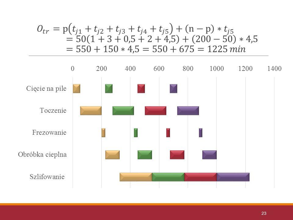 𝑂 𝑡𝑟 =p 𝑡 𝑗1 + 𝑡 𝑗2 + 𝑡 𝑗3 + 𝑡 𝑗4 + 𝑡 𝑗5 + n−p ∗ 𝑡 𝑗5 =50 1+3+0,5+2+4,5 + 200−50 ∗4,5=550+150∗4,5=550+675=1225 𝑚𝑖𝑛