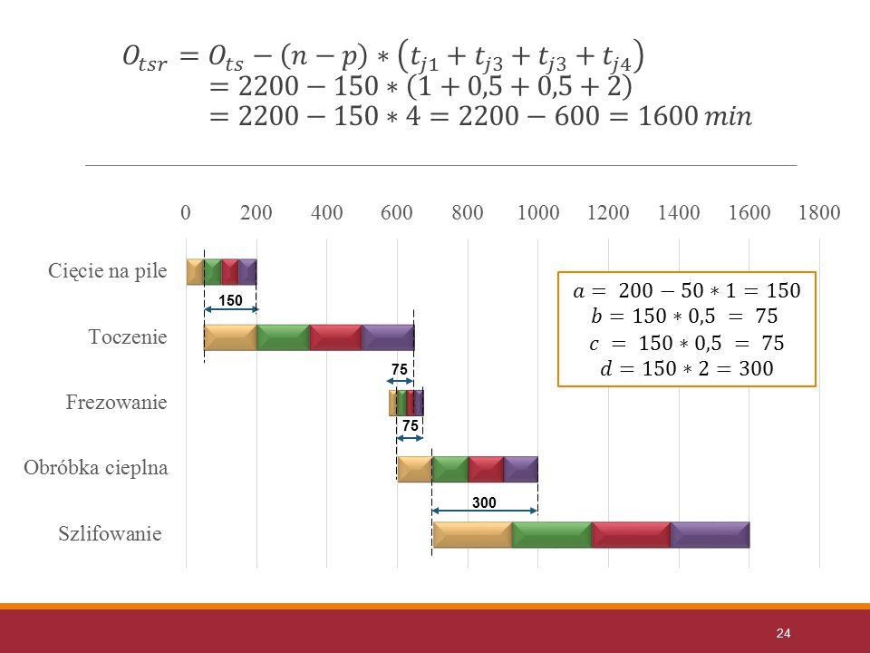 𝑂 𝑡𝑠𝑟 = 𝑂 𝑡𝑠 − 𝑛−𝑝 ∗ 𝑡 𝑗1 + 𝑡 𝑗3 + 𝑡 𝑗3 + 𝑡 𝑗4 =2200−150∗ 1+0,5+0,5+2 =2200−150∗4=2200−600=1600 𝑚𝑖𝑛
