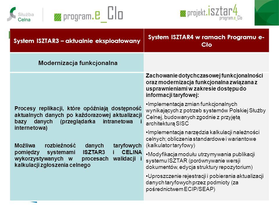 Modernizacja Systemu ISZTAR