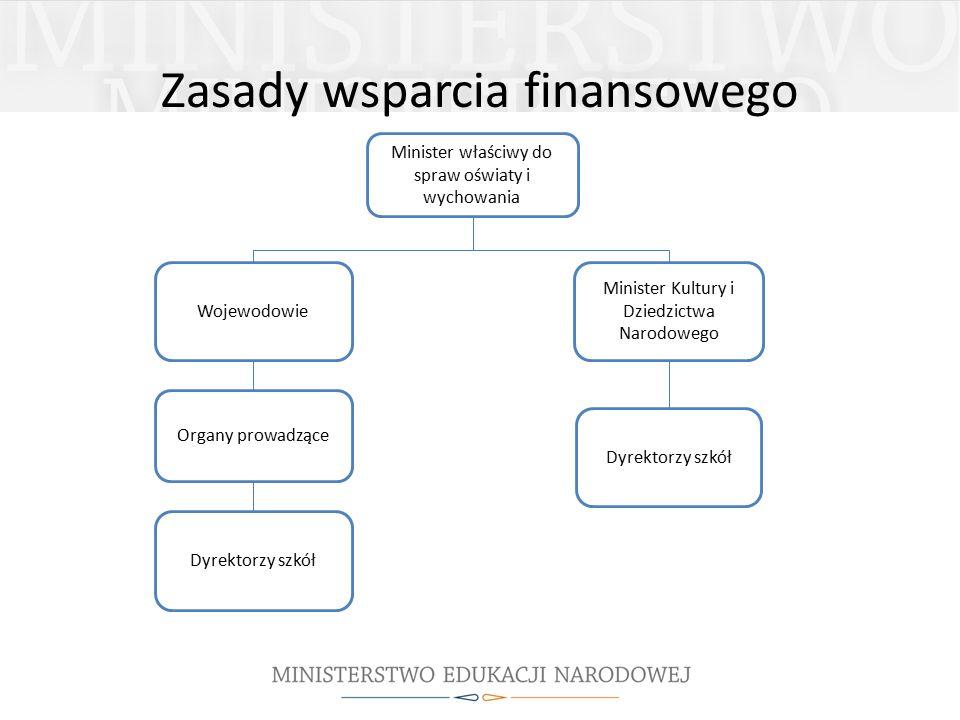 Zasady wsparcia finansowego