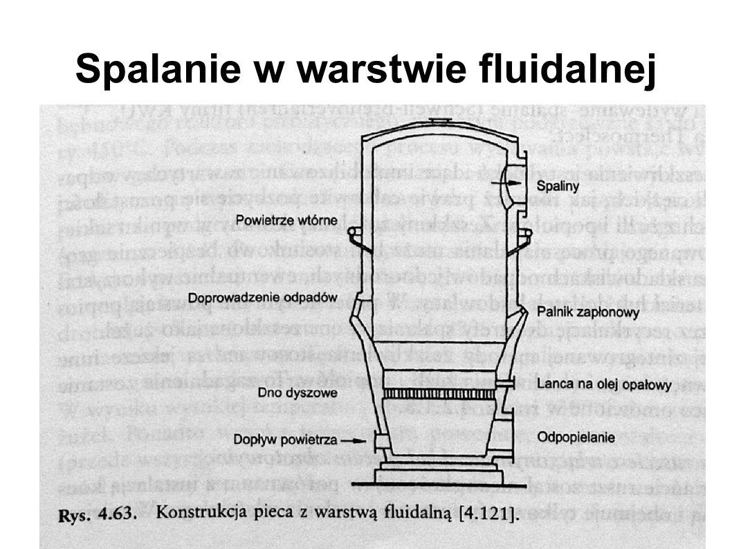 Spalanie w warstwie fluidalnej
