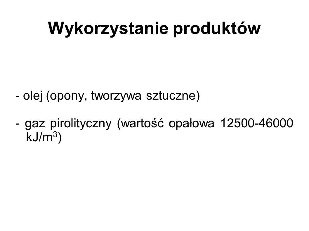 Wykorzystanie produktów