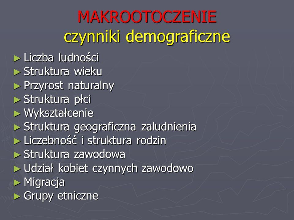MAKROOTOCZENIE czynniki demograficzne