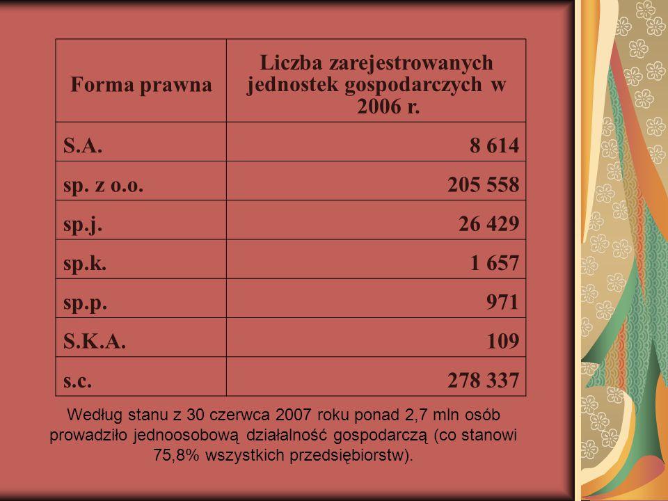 Liczba zarejestrowanych jednostek gospodarczych w 2006 r.